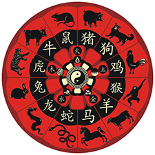 chinese zodial wheel